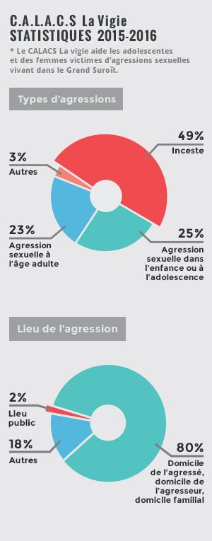 Statistiques 2015-2016 - CALACS La Vigie
