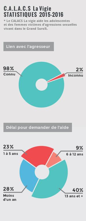 Statistiques 2017 - CALACS La Vigie