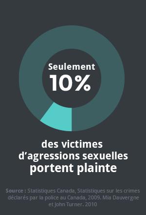 stats_victime